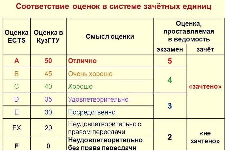 Оценка ECTS