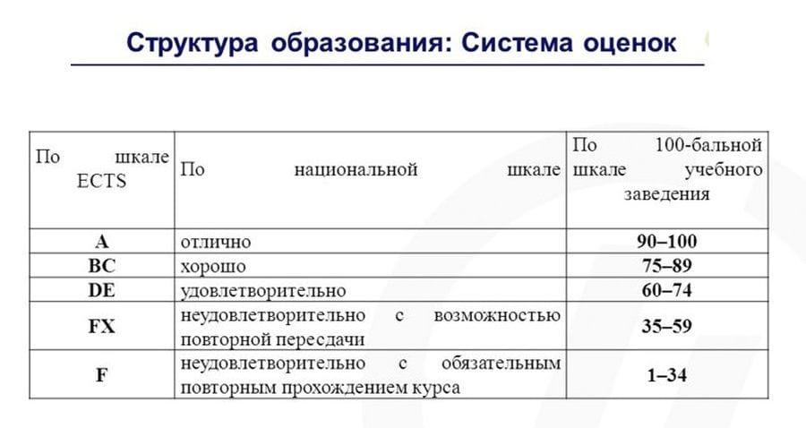 Система оценок По шкале ECTS
