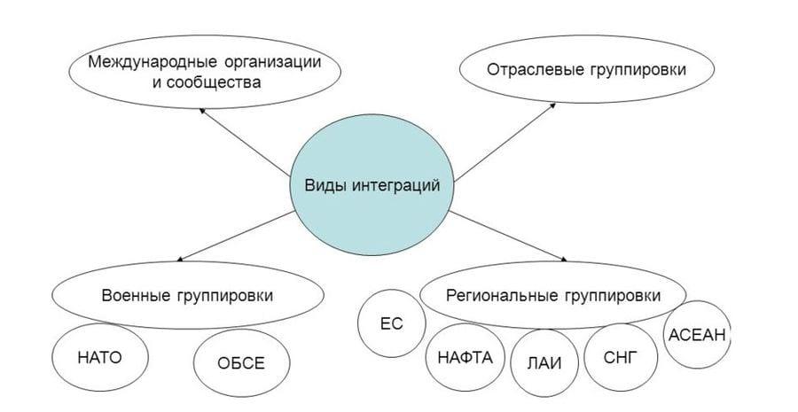 Международные организации