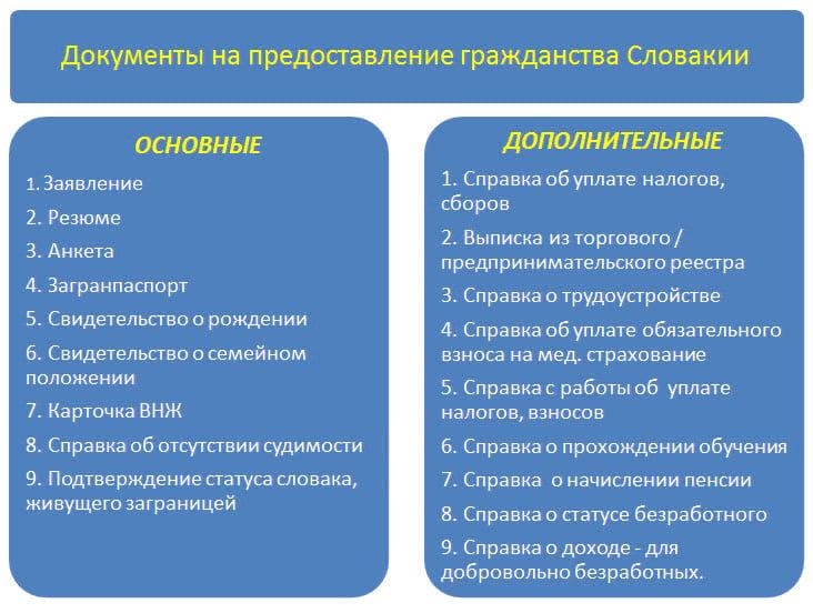 Документы на предоставление гражданства Словакии