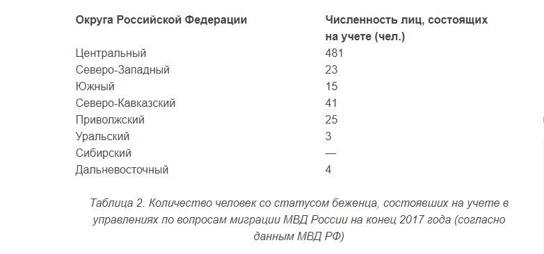 Получение статуса беженца в РФ для Украинцев