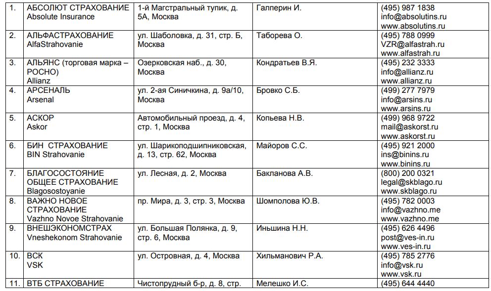 Полный список страховых компаний