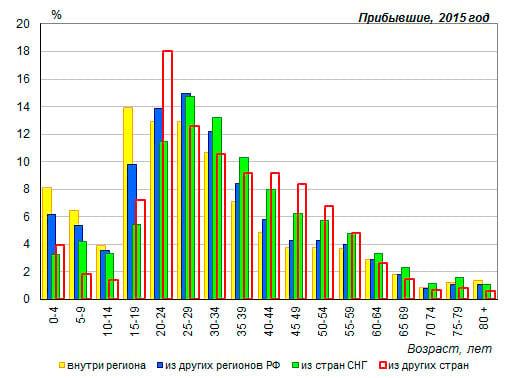 Статистика миграции Российского населения