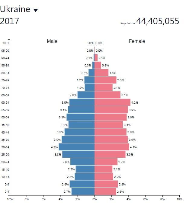 График эмиграции из Украины