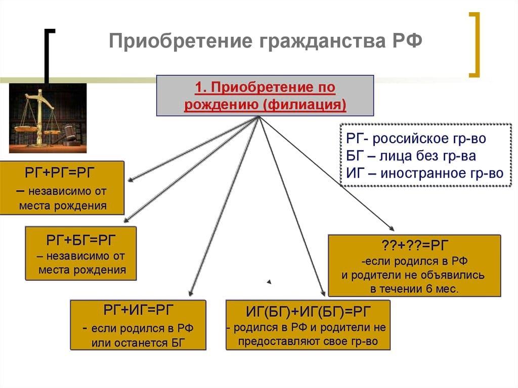 Приобретение гражданства РФ