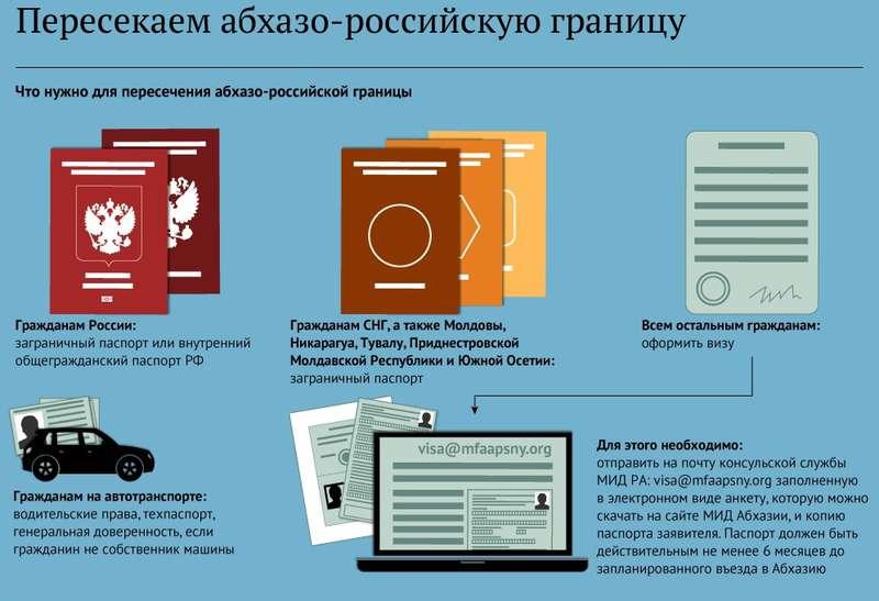 Правила въезда в Абхазию (1)