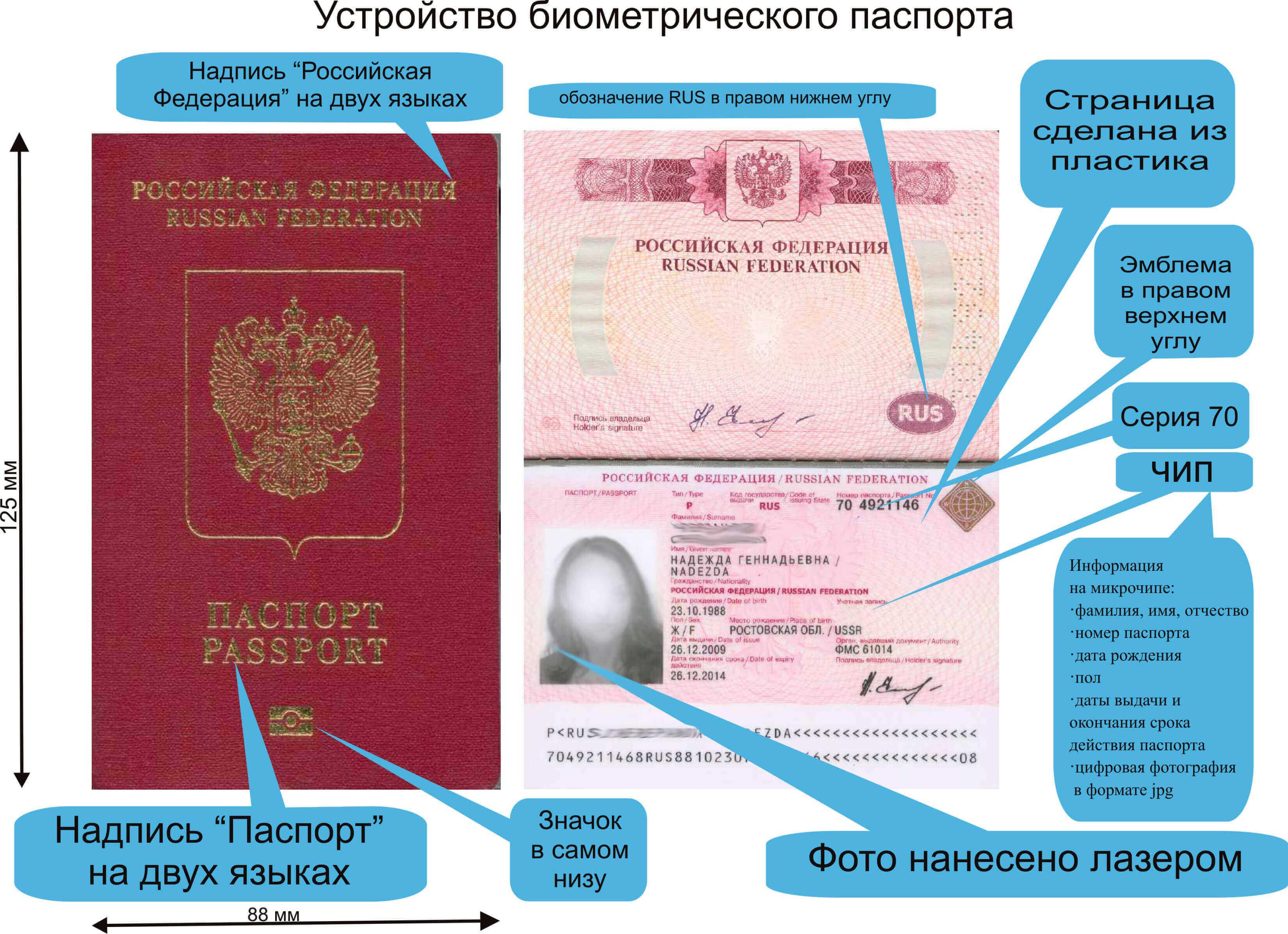 Биометрические загранпаспорт